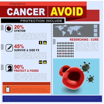 Cancer avoid infographics.