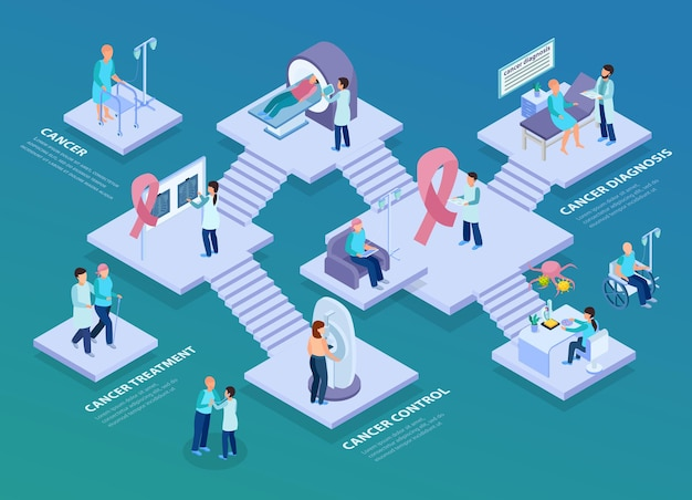 Cancer control oncological medial center concept isometric illustration