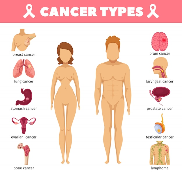 Cancer types flat icons