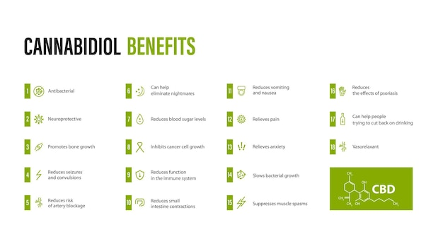 Cannabidiol benefits, white banner with benefits with icons and cannabidiol chemical formula in minimalistyc style