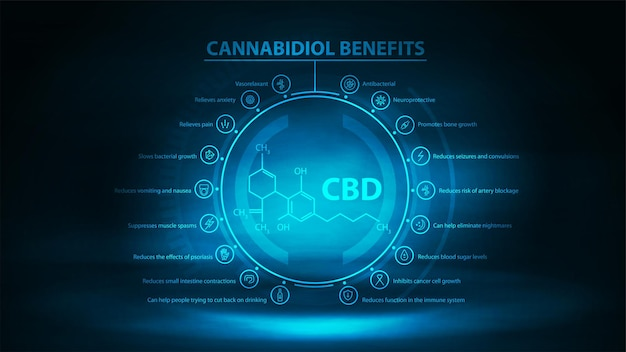 Cannabidiol benefits with infographic and cannabidiol chemical formula in the middle.