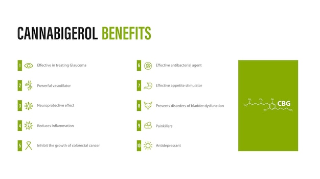 Cannabigerol benefits, white poster in minimalistic style with infographic and cannabidiol chemical formula