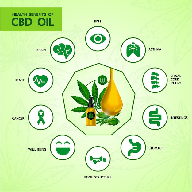 健康のための大麻の利点。