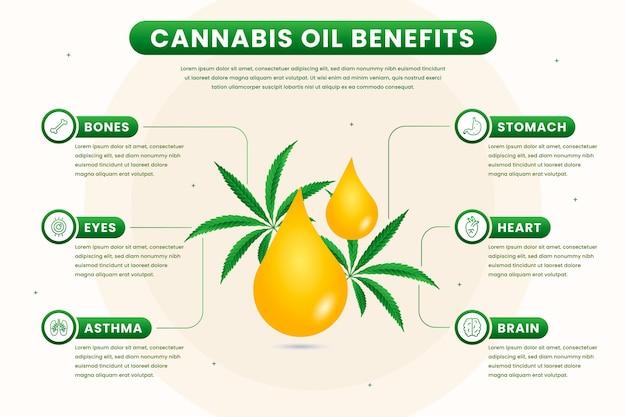 Grafica dei benefici dell'olio di cannabis