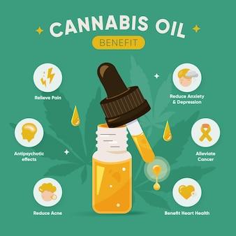 Преимущества масла каннабиса - инфографика
