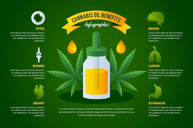 Modello di benefici dell'olio di cannabis