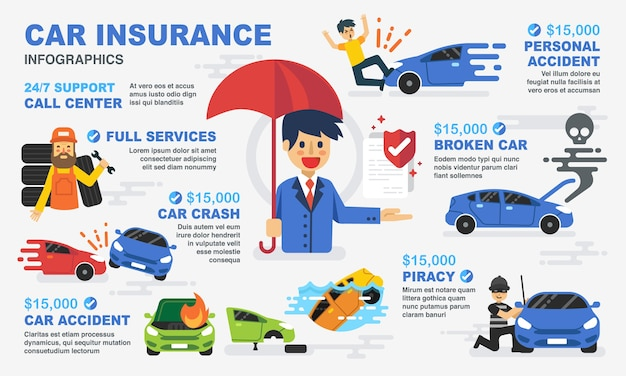 Car and accident insurance infographic.