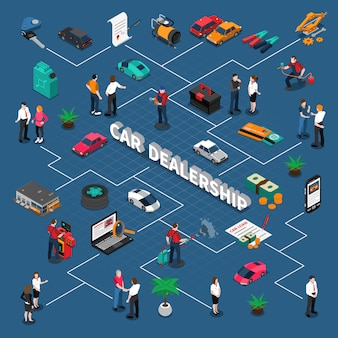 Car dealership isometric flowchart