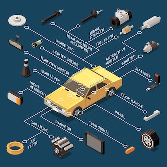 Car parts flowchart with radiator and turn signal isometric