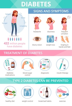 Cartoon infographic presenting information about diabetes symptoms treatment and prevention