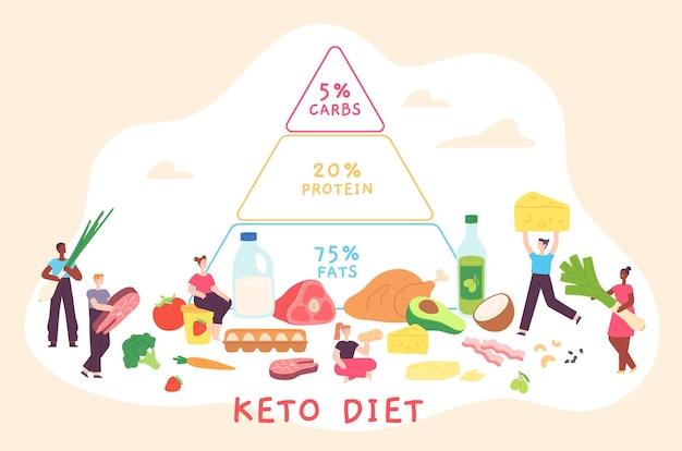 영양 피라미드와 사람들이 있는 만화 케토 다이어트 포스터. 저탄수화물, 지방 및 단백질 식품 도표. 건강 벡터 개념을 위한 케토제닉 다이어트