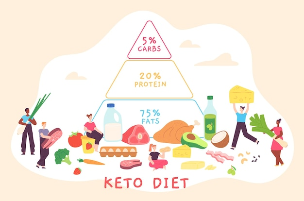 Cartoon keto diet poster with nutrition pyramid and people. low carb, fat and protein food diagram. ketogenic diet for health vector concept