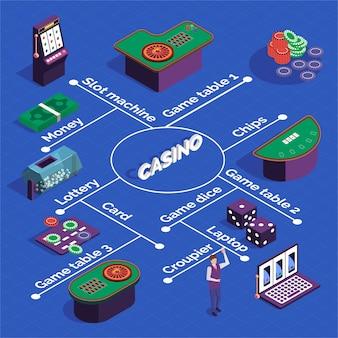 Diagramma di flusso isometrico del casinò con slot machine tavoli da gioco dadi carte croupier