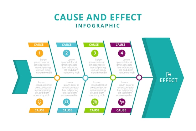 Cause and effect infographic