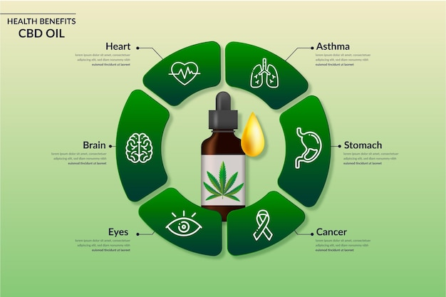 Cbd oil benefits infographic