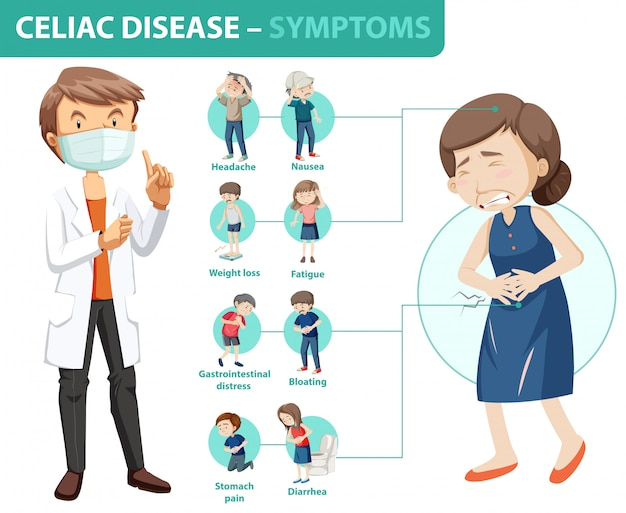 Celiac disease symptoms information infographic