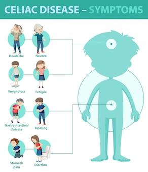 Celiac disease symptoms information infographic