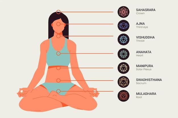 Spiegazione dei chakra illustrata
