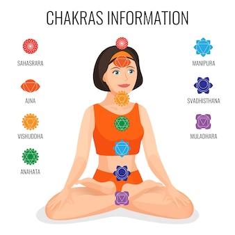 Chakras information on round labels on girl sitting in lotus posture.  illustration of sahasrara ajna vishuddha anahata manipura svadhisthana muladhara round icons around young female person