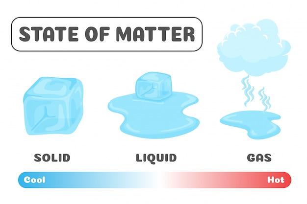 Меняется статус материи. кубики льда изменяют свое состояние от твердого до жидкого и газообразного с температурой.