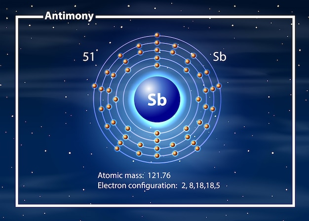 Chemist atom of antimony diagram