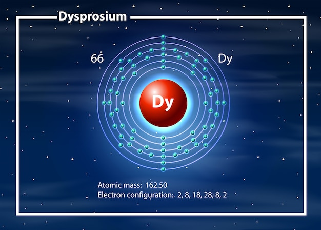 Chemist atom of dysprosium diagram