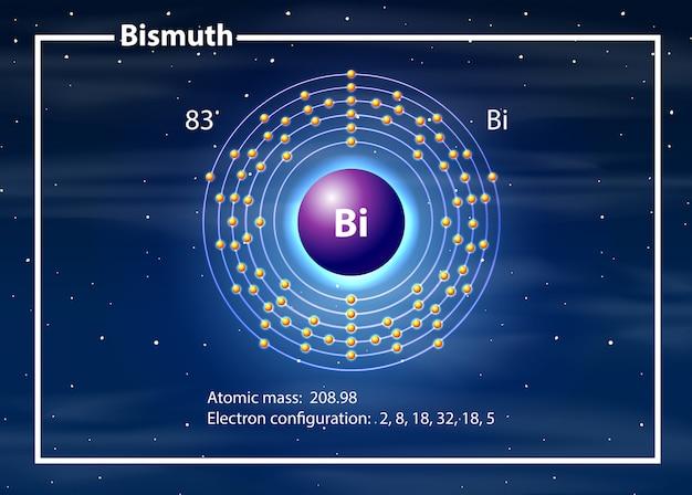 비스무트 다이어그램의 화학자 원자