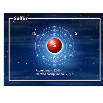 硫黄ダイアグラムの化学者原子