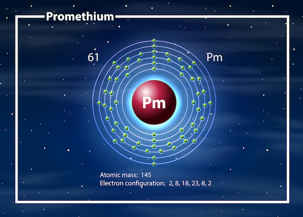 Chemist atom of prometh diagram