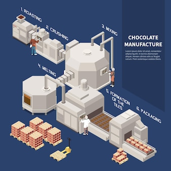 Chocolate manufacture isomeric infographics illustrated roasting crushing mixing melting formation of tiles packaging technological processes