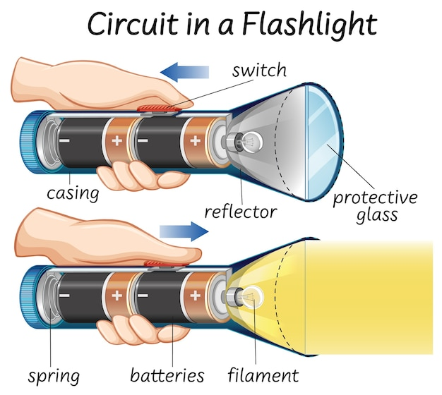 Circuit in a flashlight