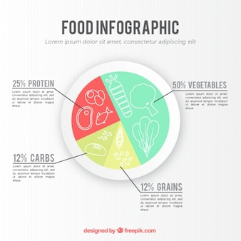 Circular infographic about food