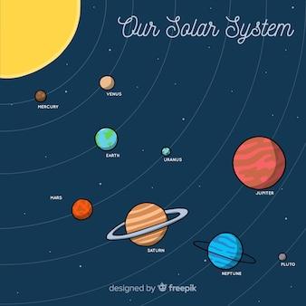 Classic hand drawn solar system scheme