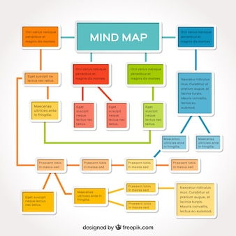 Classic mind map with colorful style