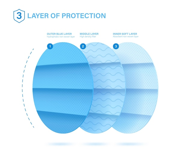 Close-up protective layers. good example of what a medical mask consists.