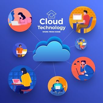 Cloud computiong for work from home