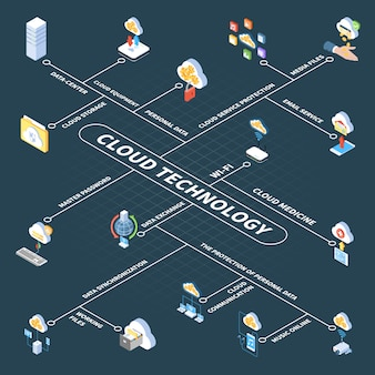 個人情報とメディアファイルのデータセンターストレージを備えたクラウドテクノロジー等尺性フローチャート
