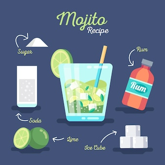 Cocktail recipe for mojito