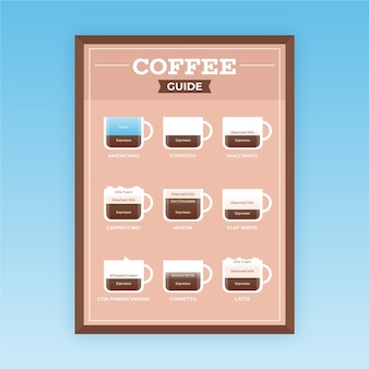 Coffee guide poster concept