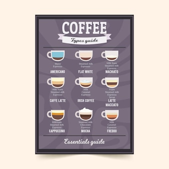 Coffee guide poster style