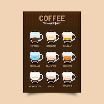Coffee guide poster theme