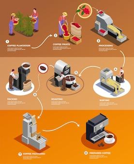 Produzione dell'industria del caffè dal seme alla tazza poster infografico isometrico con la lavorazione dei fagioli raccolti che imballano l'illustrazione della birra