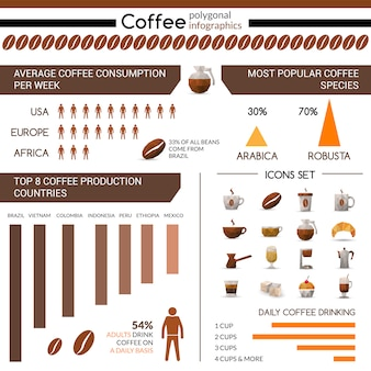 Produzione di caffè e consumo infographic