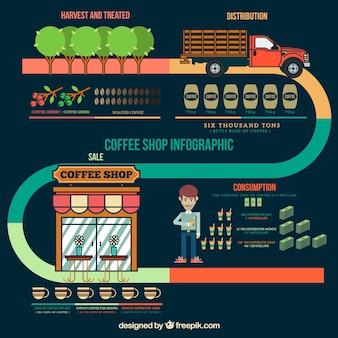 コーヒーショップインフォグラフィック要素