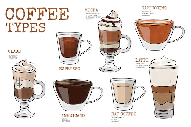 Coffee types illustration concept