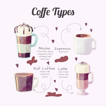 Coffee types pack