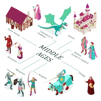Colored isometric medieval flowchart with town house castle nobles peasants weapons clergy descriptions
