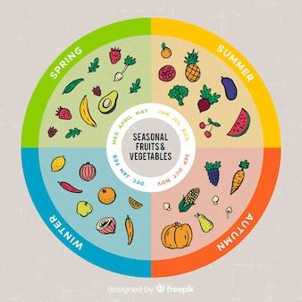 Красочный календарь сезонных овощей и фруктов