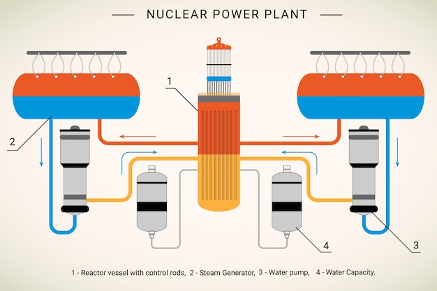 Colorful graphic explaining stages of a nuclear reactor