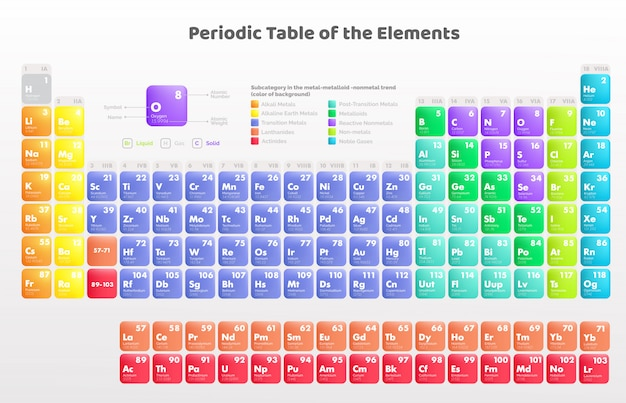 Colorful periodic table of the elements